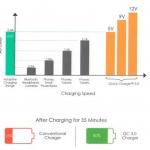 Aukey Aluminium PowerBank Qualcomm Quick Charge 3.0 (QC 3.0 + QC 2.0) 20100 mAh (สีเงิน) + แถมสาย Aukey USB